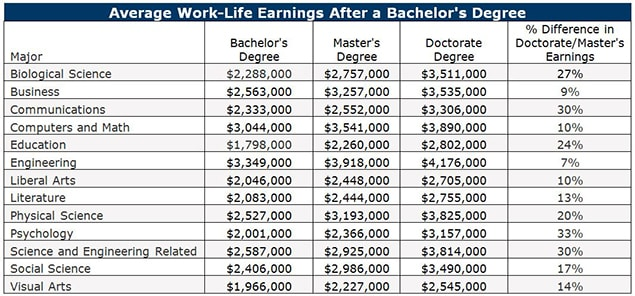 Salary Differences by Degree